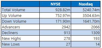 NYSE and Nasdaq Stats July 21