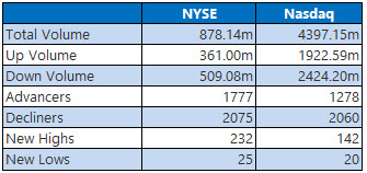 NYSE and Nasdaq Stats July 23