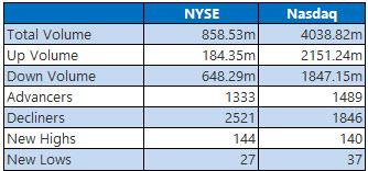 NYSE and Nasdaq Stats July 30