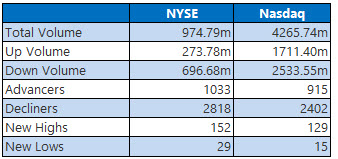 NYSE and Nasdaq Stats July 7