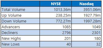 NYSE and Nasdaq Stats July 9