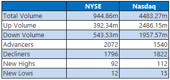 NYSE Nasdaq July 1