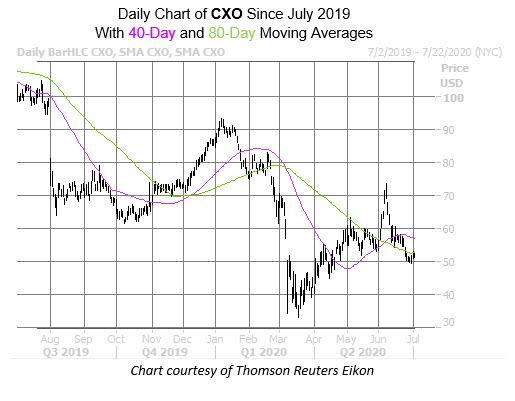 WKALT CXO Chart July 2