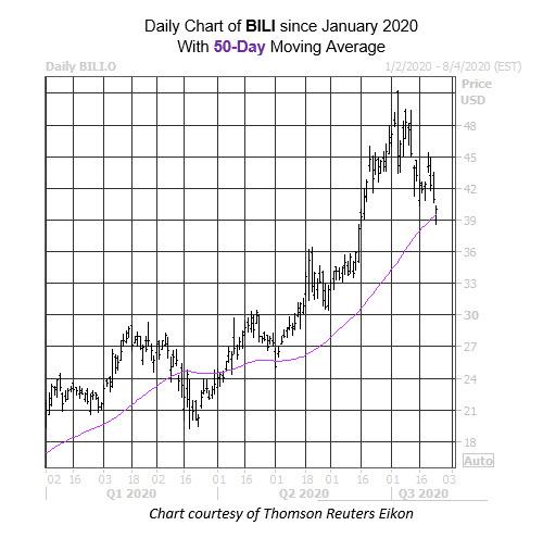 WKEND Stock Chart BILI