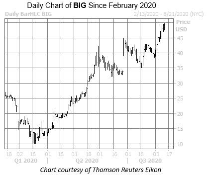 BIG Chart Aug 12