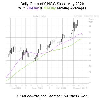 CHGG Chart August 13