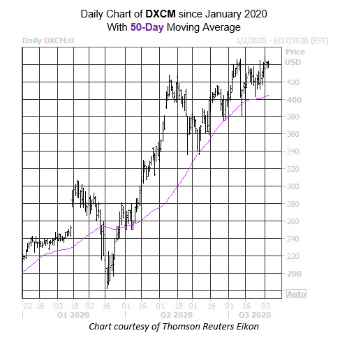 Daily Stock Chart DXCM