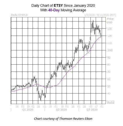Daily Stock Chart ETSY