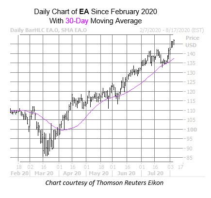 EA Aug 6
