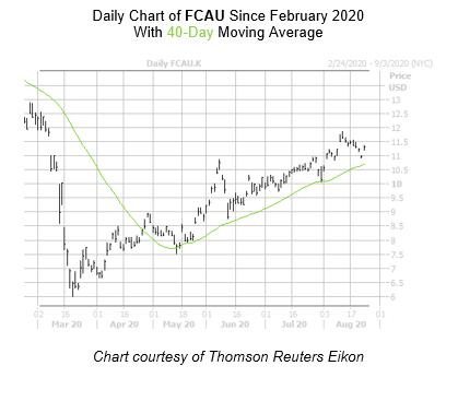 FCAU Chart August 24