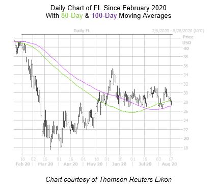 FL Chart August 18