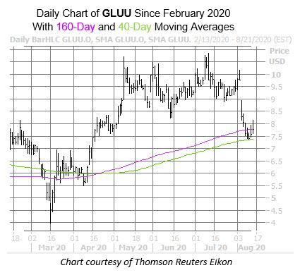 GLUU Chart Aug 13