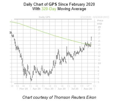GPS Chart August 25