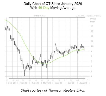 GT Chart August 19