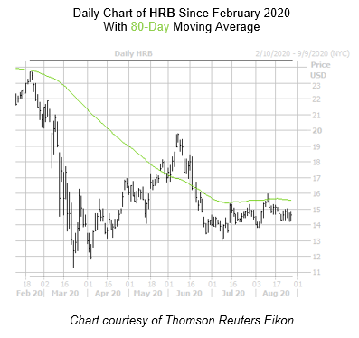 HRB Chart August 27