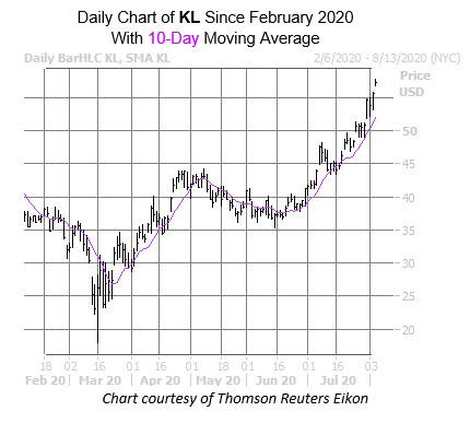 KL Chart Aug 5