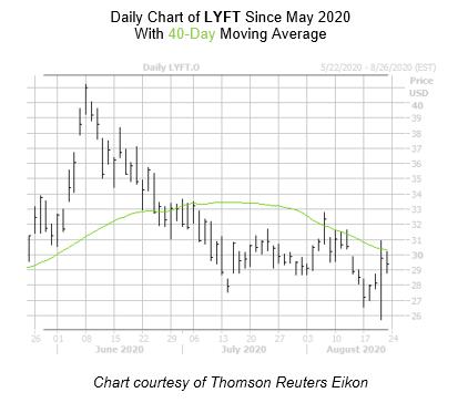 LYFT Chart August 21