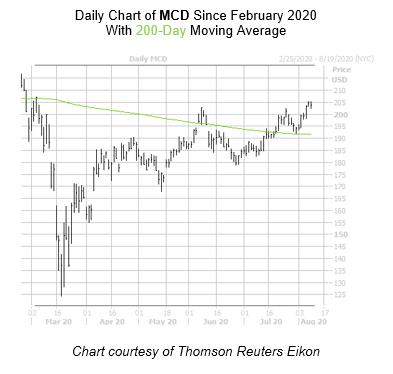 MCD Chart August 10