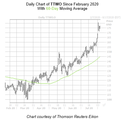TTWO Chart August 6