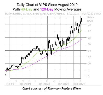 VIPS Chart Aug 11