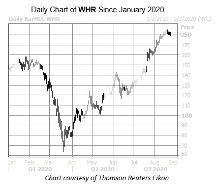 WHR Chart August 26