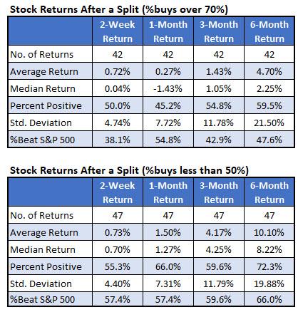 Stock Returns buys iotw