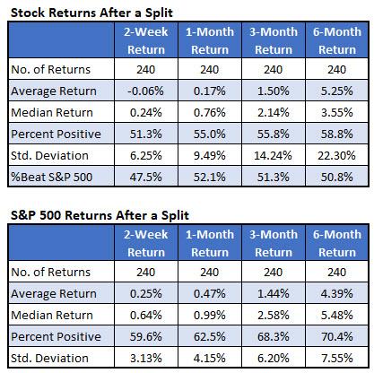 Stock Returns IotW