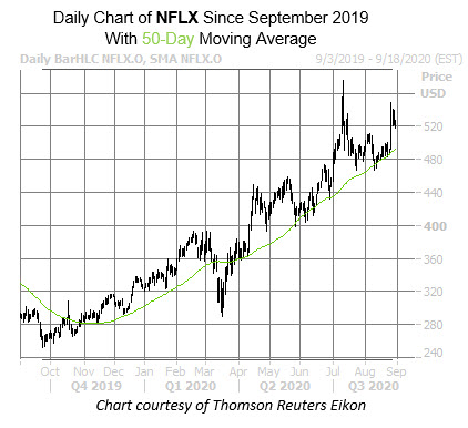 NFLX Chart Aug 31