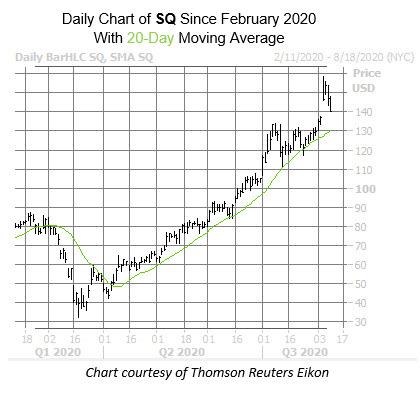 SQ chart Aug 10