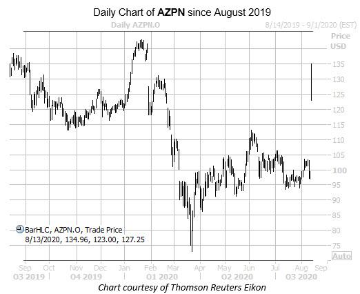 AZPN August 13