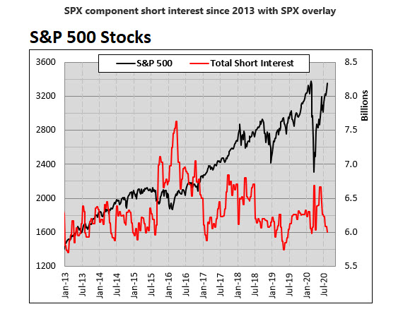 SPX short interest overlay