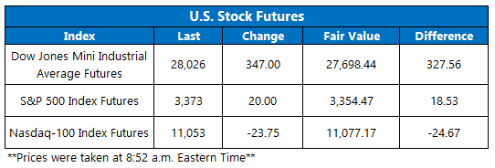 Futures Chart August 11