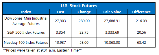 Futures Chart August 12
