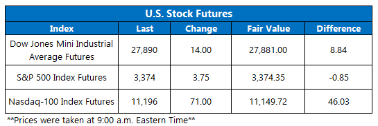 Futures Chart August 13