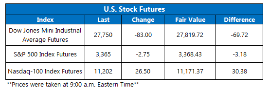 Futures Chart August 14