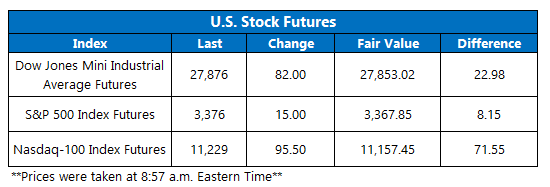 Futures Chart August 17