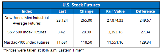 Futures Chart August 24