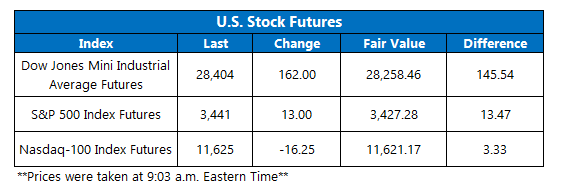 Futures Chart August 25