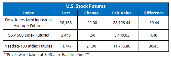 Futures Chart August 26