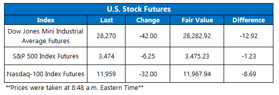 Futures Chart August 27