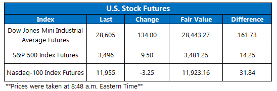 Futures Chart August 28