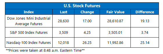 Futures Chart August 31