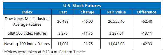 Futures Chart August 4
