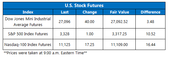 Futures Chart August 6