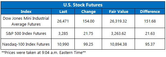 OV Futures Chart Aug 3
