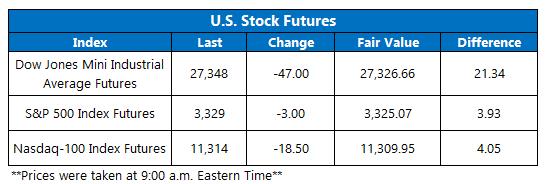 Stock Futures 930
