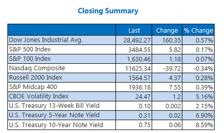 closing indexes august 27
