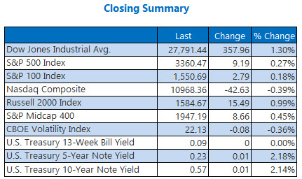 Closing Summary August 10