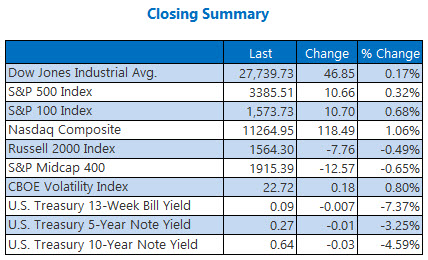 closing summary august 20
