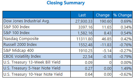 closing summary august 21